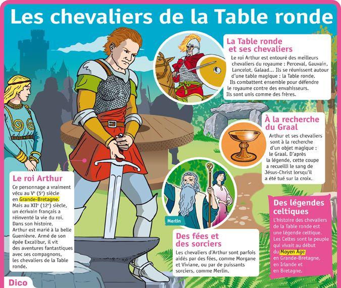 Fiche Expos S Les Chevaliers De La Table Ronde Litt Rature Pinterest Culture