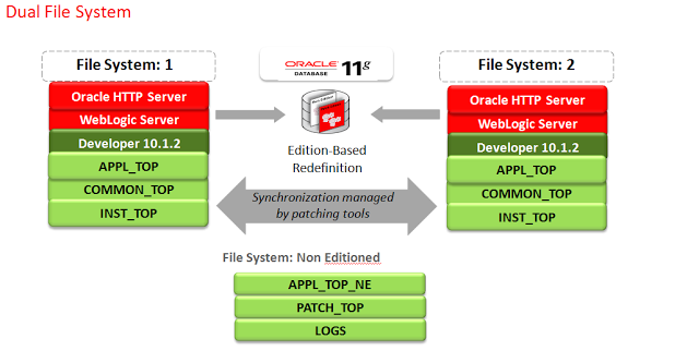 ORACLE DBA: ORACLE R12 2 ARCHITECTURE AND CONCEPTS IN