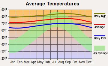 Average Temperature Kona Picture Big Island Hawaii Florida Pictures Florida Sanibel Island Florida