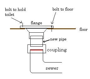 how to replace a toilet flange   bathroom ideas