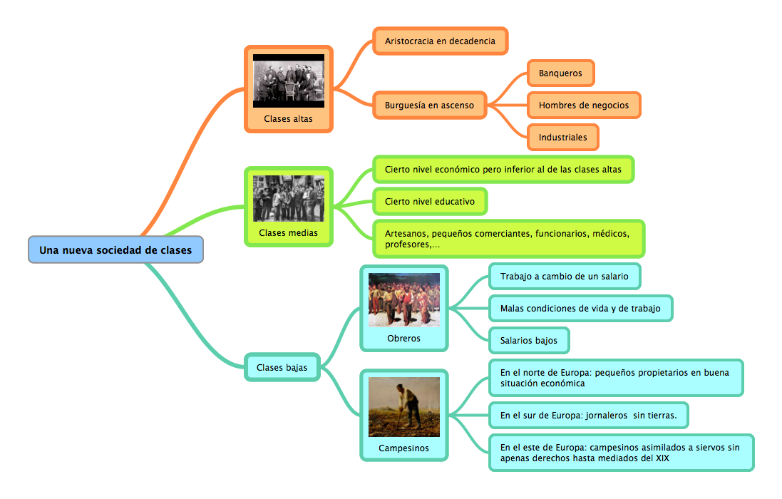 Resultado de imagen para estructura y niveles sociales presentación ...