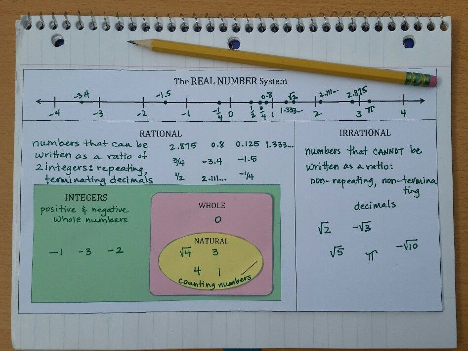 this is a one-sided venn diagram-type of notes page over the real number  system  the student trims out extra shapes for the natural numbers, whole  numbers