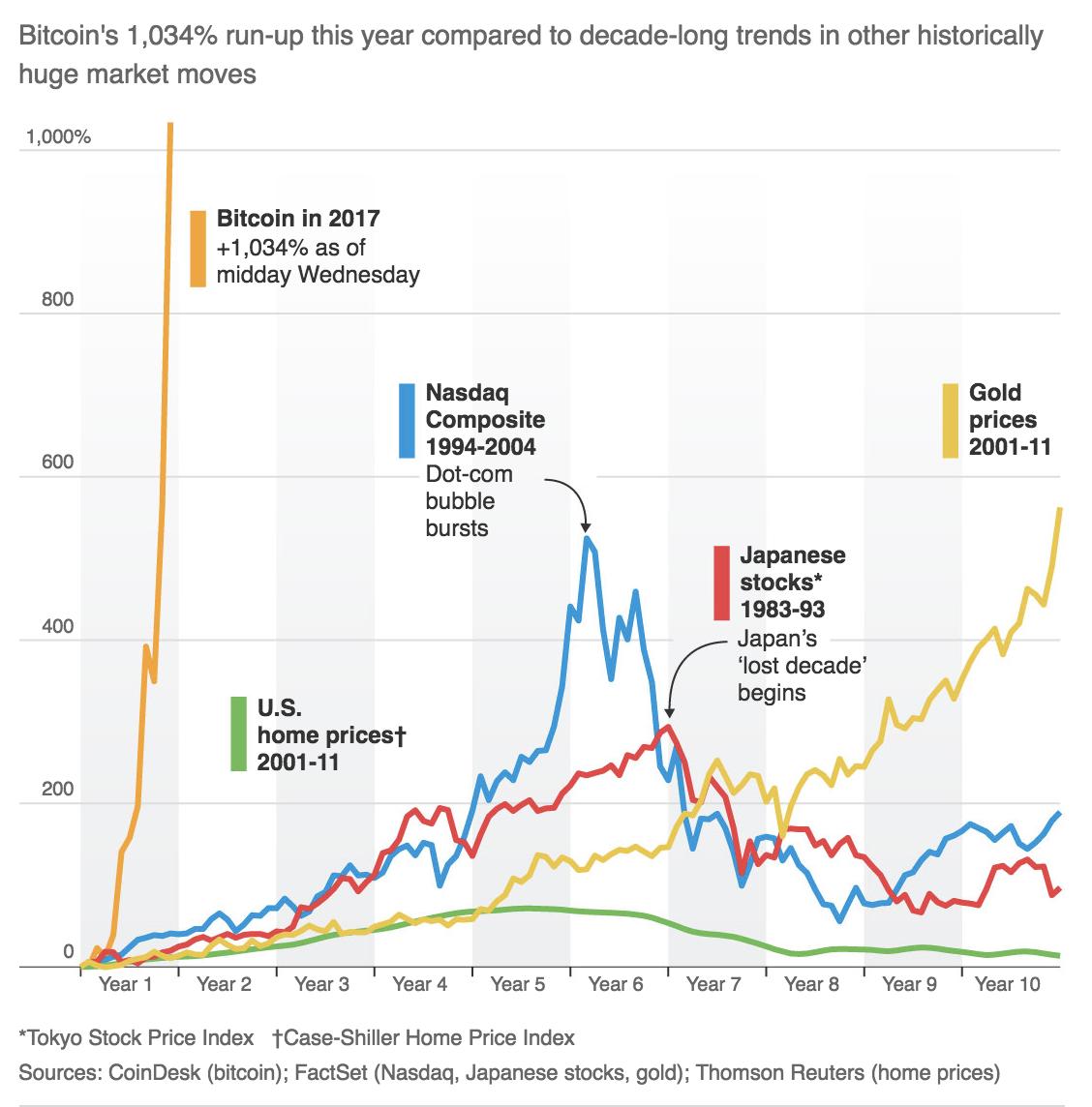 Monedele virtuale ajung la o valoare istorică: Piața a depășit 2 trilioane de dolari
