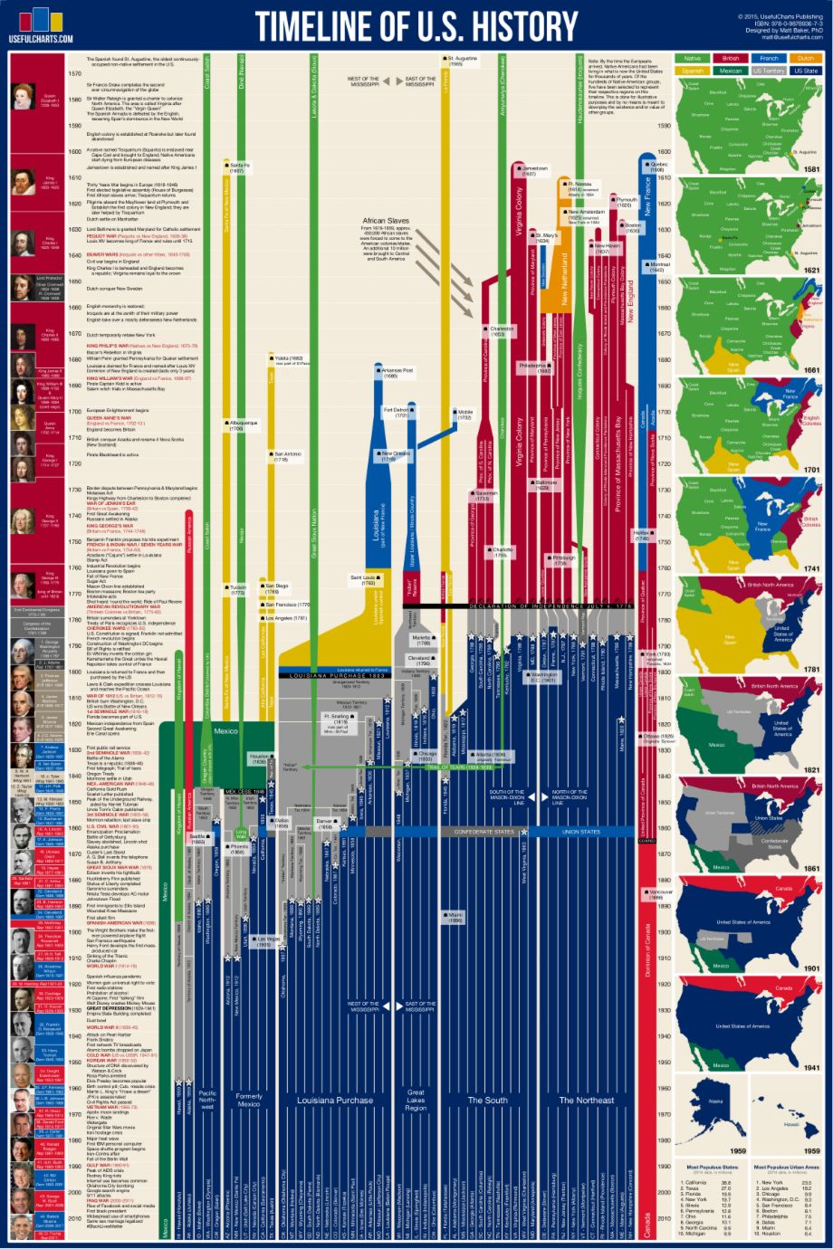 Timeline Of Us History History Posters European History Us History