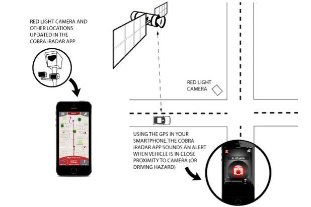 Cobra iRadar and Red Light Cameras- A winning combination