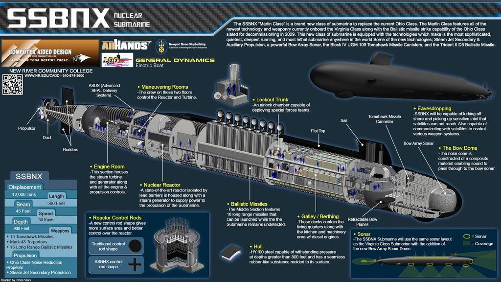 Columbia Class Infographic: submarines (With images) | Nuclear ...