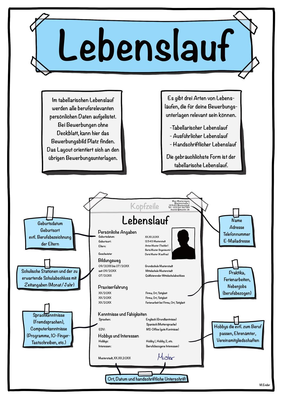 Bewerbung Lebenslauf Bewerbung Unterrichtsmaterial In Den Fachern Arbeitslehre Deutsch Bewerbung Lebenslauf Lernen Tipps Schule Lebenslauf