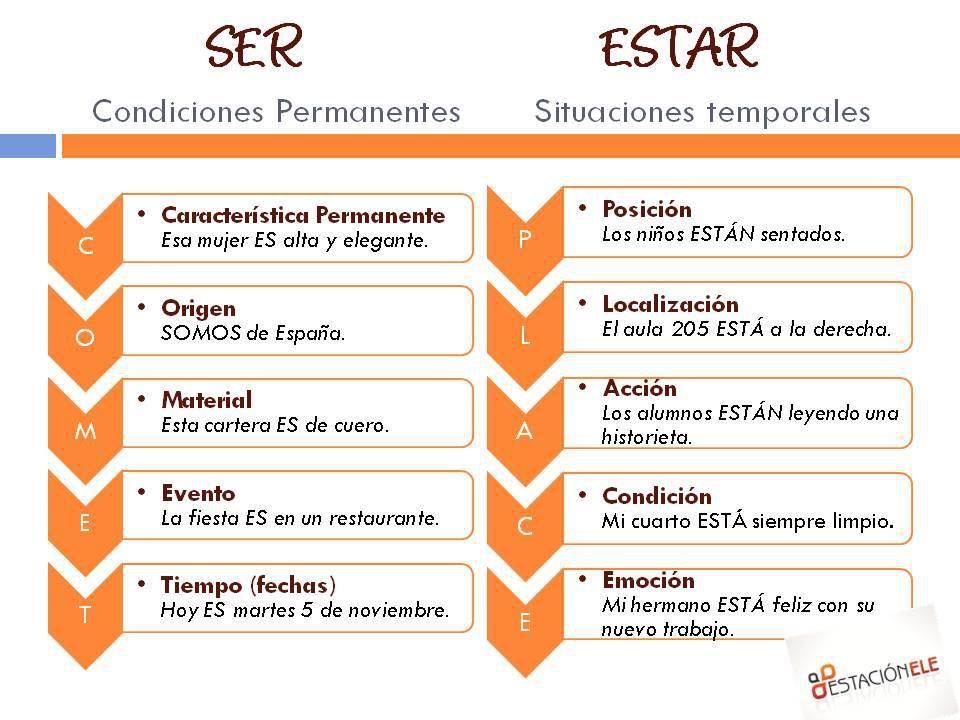"""usos de los verbos """"SER Y ESTAR"""""""