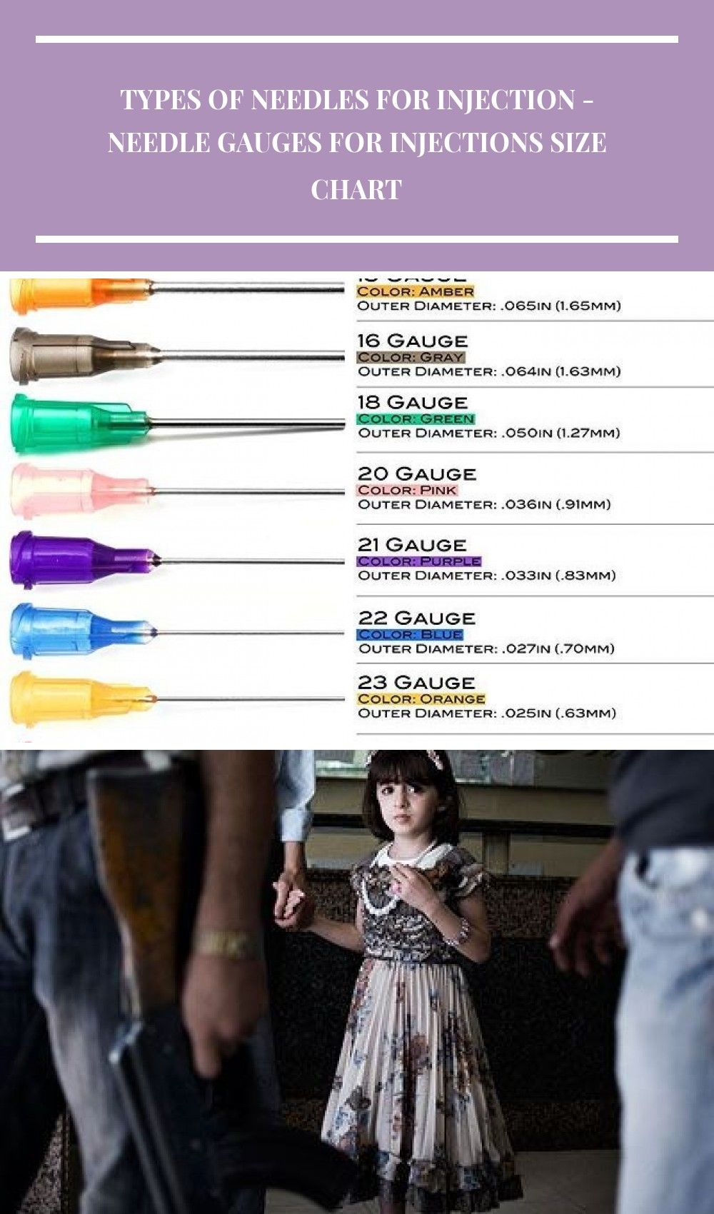 Needle Gauges For Injections Size Chart Types Of Needles For Injection Choosing A Syringe And Needle Size For An Injection Princ Needle Gauge Injections Needle