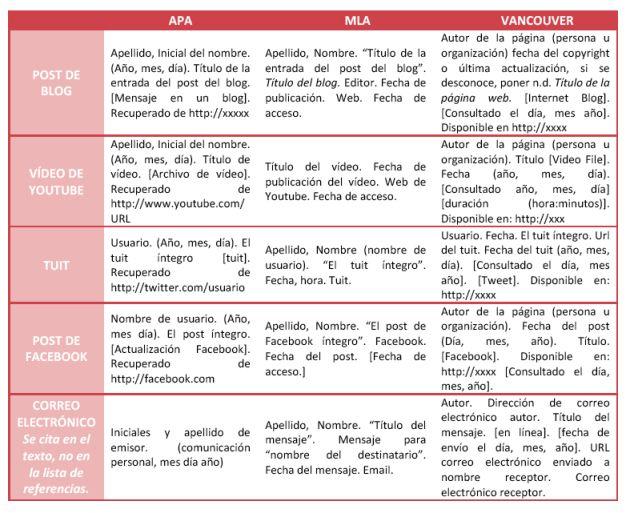 Citacion Redes Sociales Competencias Digitales Y Texto