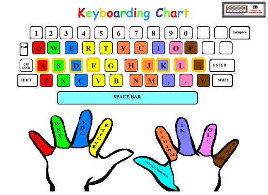 Brilliant Ten Best Keyboarding Hints Youll Ever See Ed Middle School Wiring Cloud Hisonuggs Outletorg