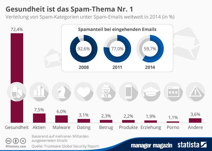 http://www.manager-magazin.de/unternehmen/it/mm-grafik-das-wollen-uns-spam-mails-andrehen-a-1039490.html