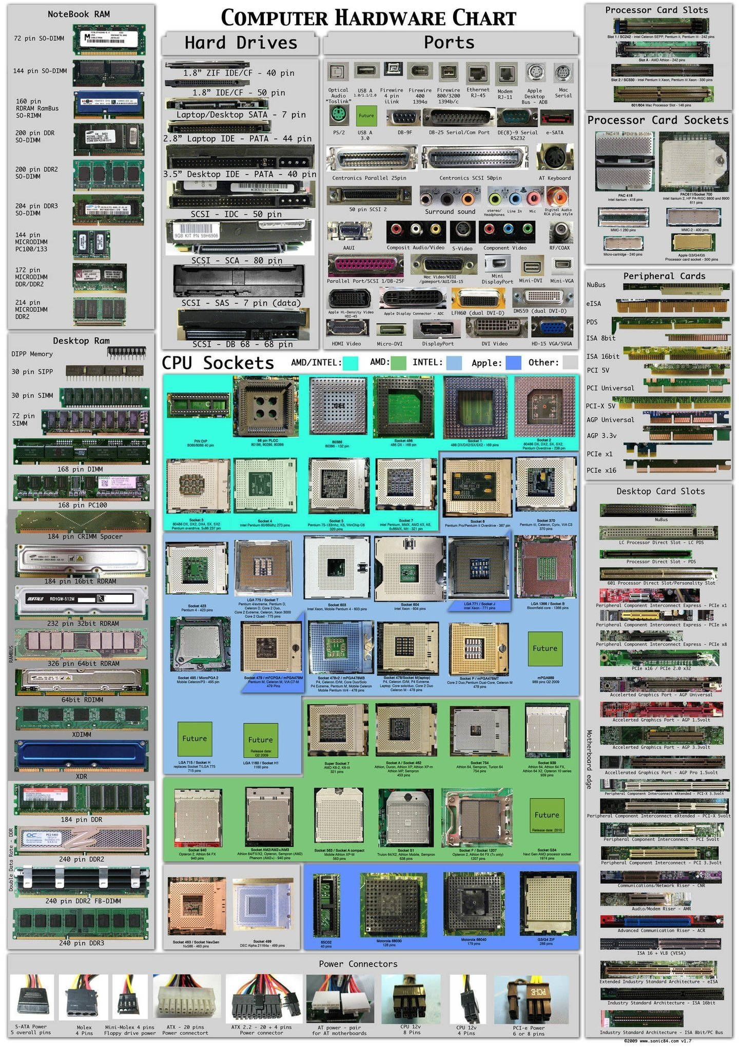 Computer hardware interfaces IBM PC and compatibles | Handyman ...