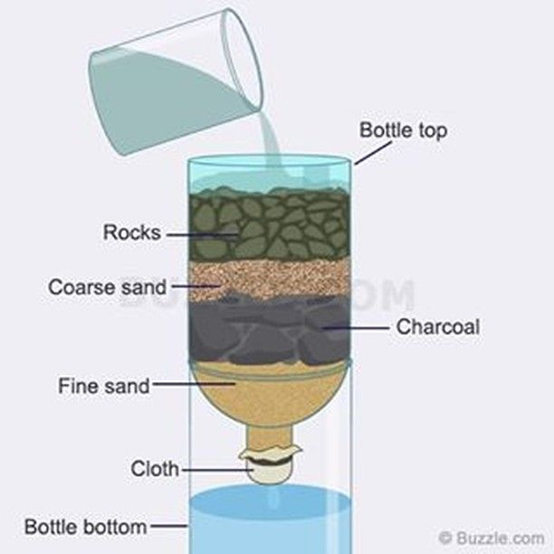 pin by veronica smith on camping survival pinterest survival water and water filter. Black Bedroom Furniture Sets. Home Design Ideas