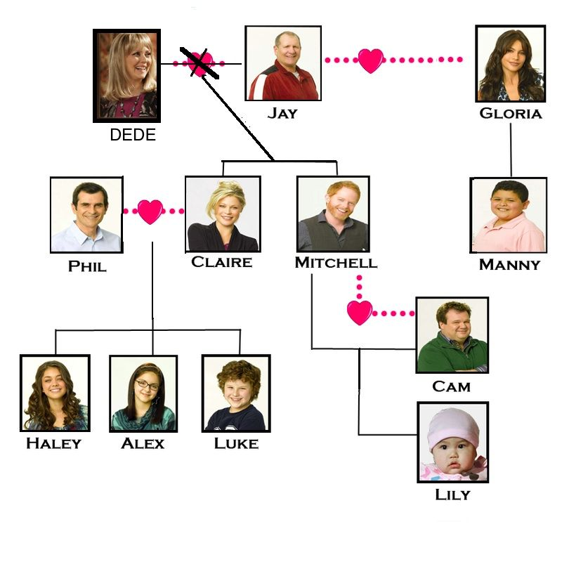 Family Tree Spanish Modern Family Family Tree Pop Culture References