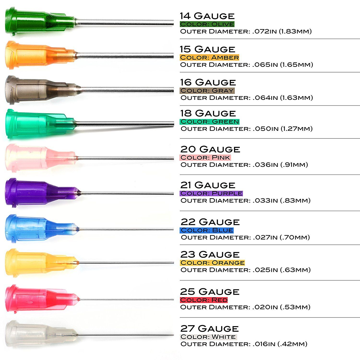 IV Gauge-Color Chart; I've been wondering if this was