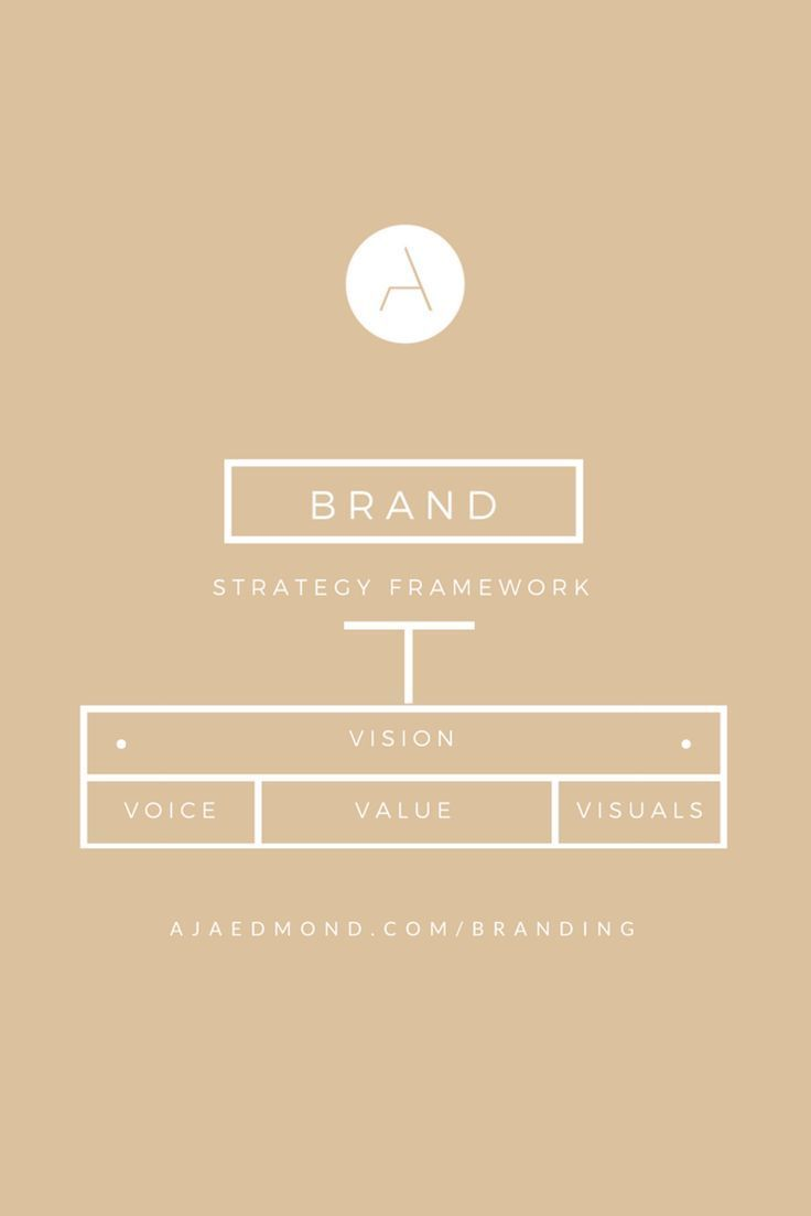 A Comprehensive Guide to Brand Strategy for Entreprenueurs | Brand ...