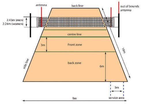 Playing Volleyball Volleyball Court Dimensions Volleyball Court Size Volleyball Court Backyard