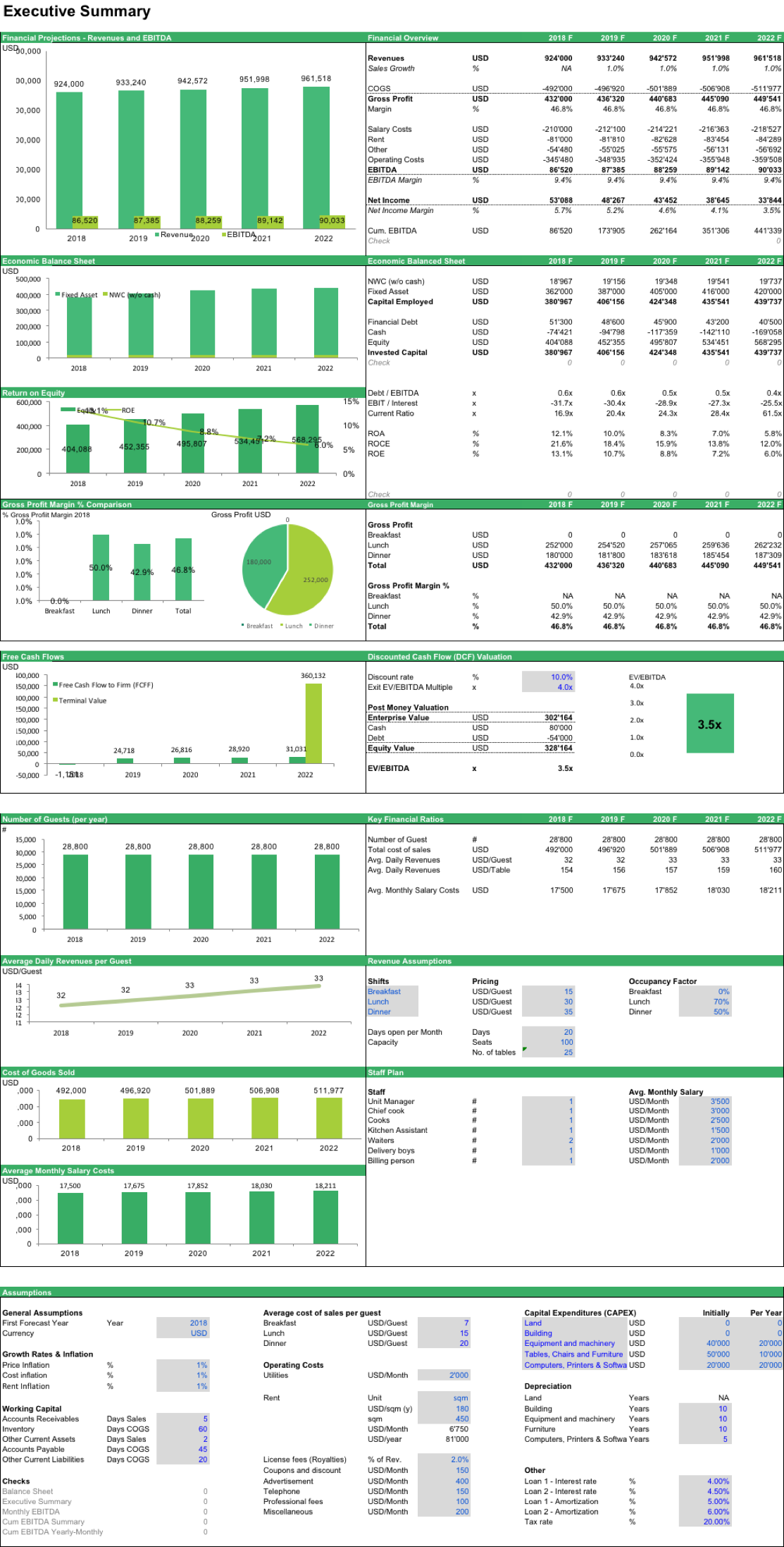 Cafe Business Plan Financial Model Excel Template Finance