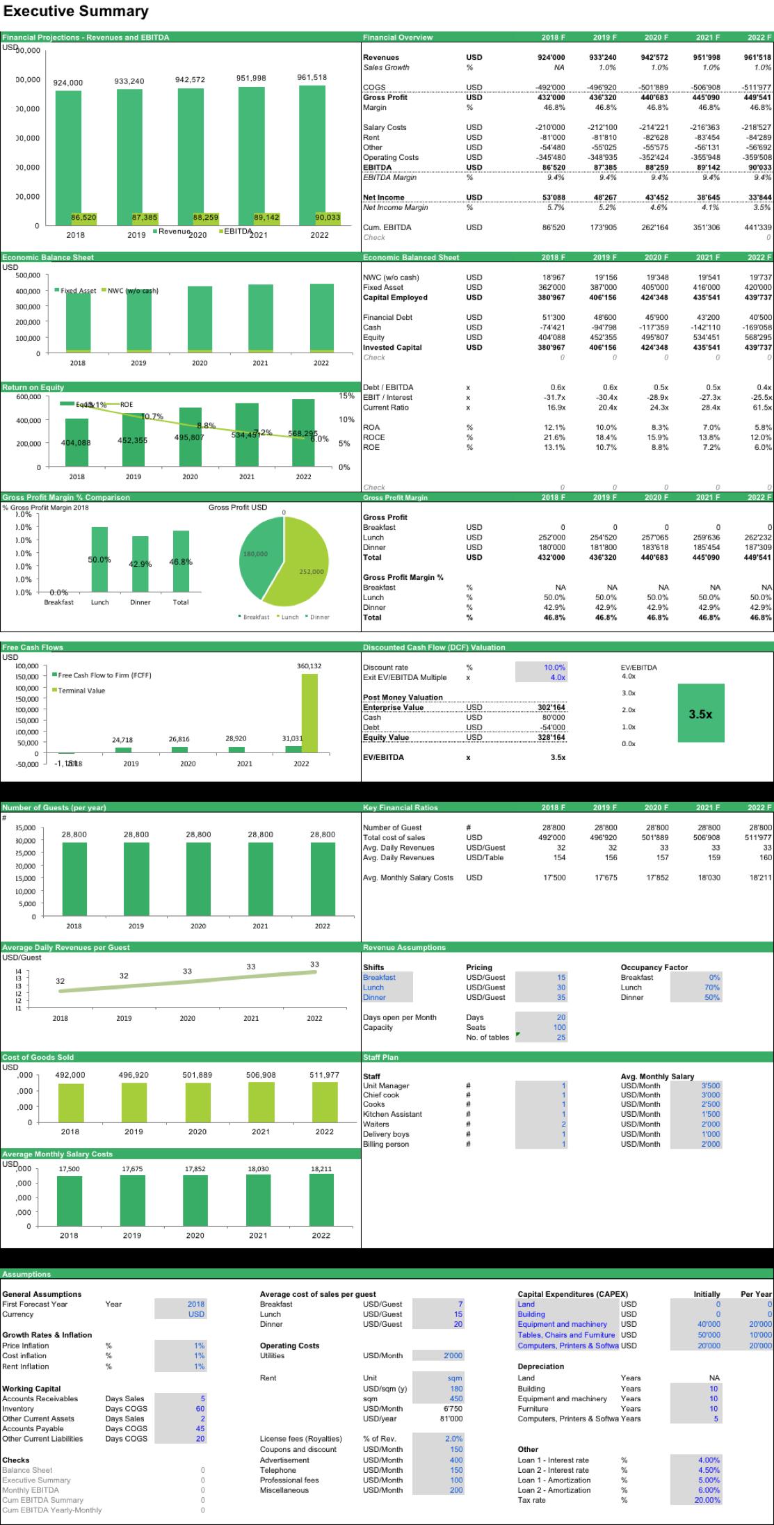 Restaurant Chain Valuation Model   Pinterest   Operating model, Cash ...