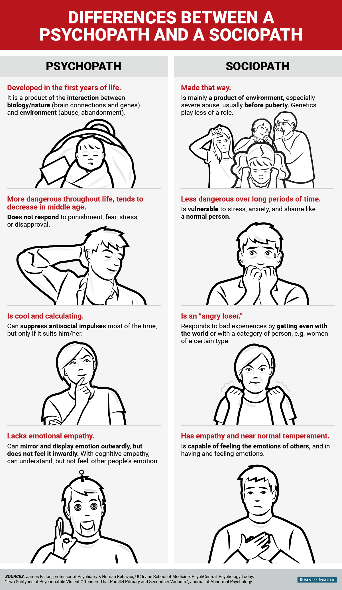 bi_graphics_differences between a psychopath and a