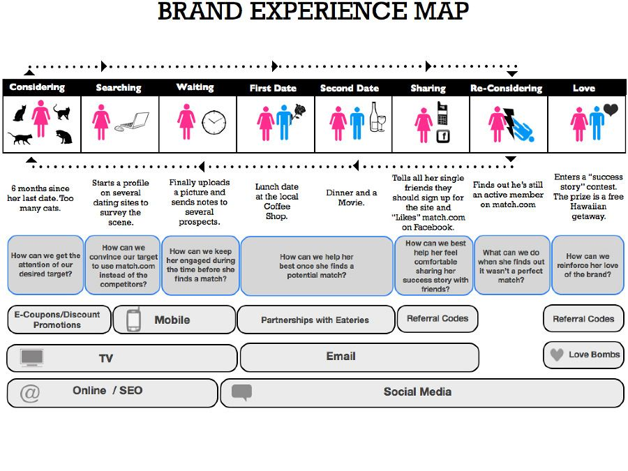 663 best Best of Experience Maps ► images on Pinterest