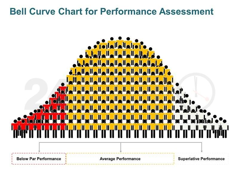 Bell Curve Graph - Performance Assessment Tool Single Slide