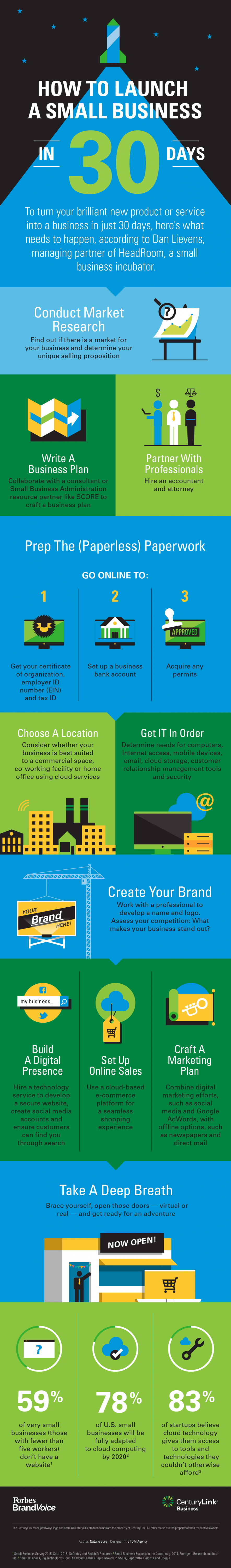 How To Launch A Small Business In 30 Days #Infographic