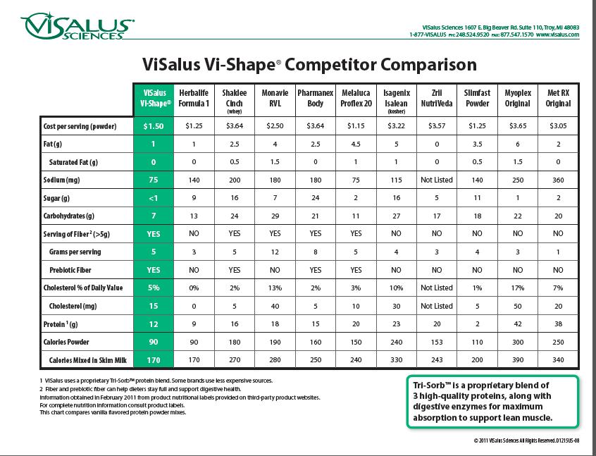 Comparison Chart For The Visalus Vi Shape Jazmyn Bodybyvi Com Visalus Body By Vi Slim Fast