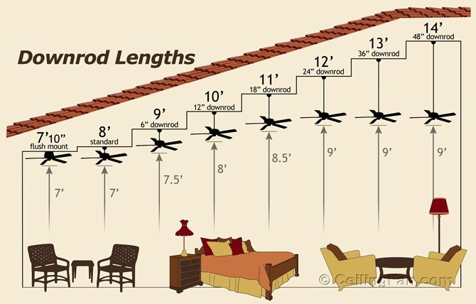 Ceiling Fans Size Reviews 30 48 52 60 70 Inch Outdoor