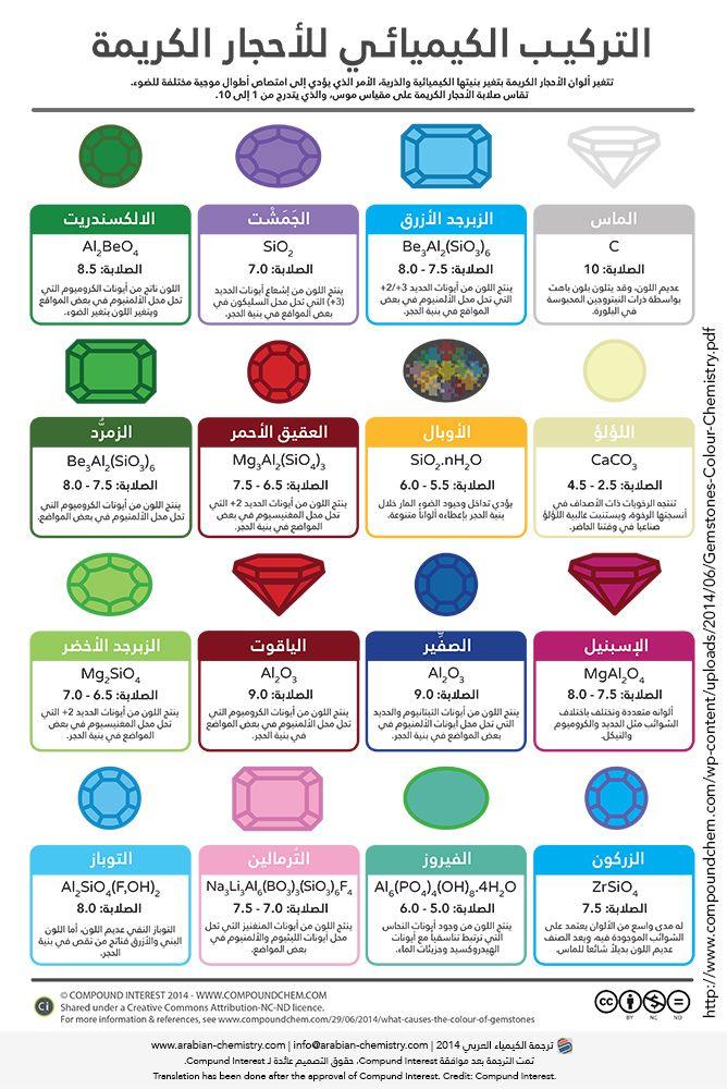 التركيب الكيميائي للأحجار الكريمة الكيمياء العربي Chemistry Gemstones Minerals And Gemstones
