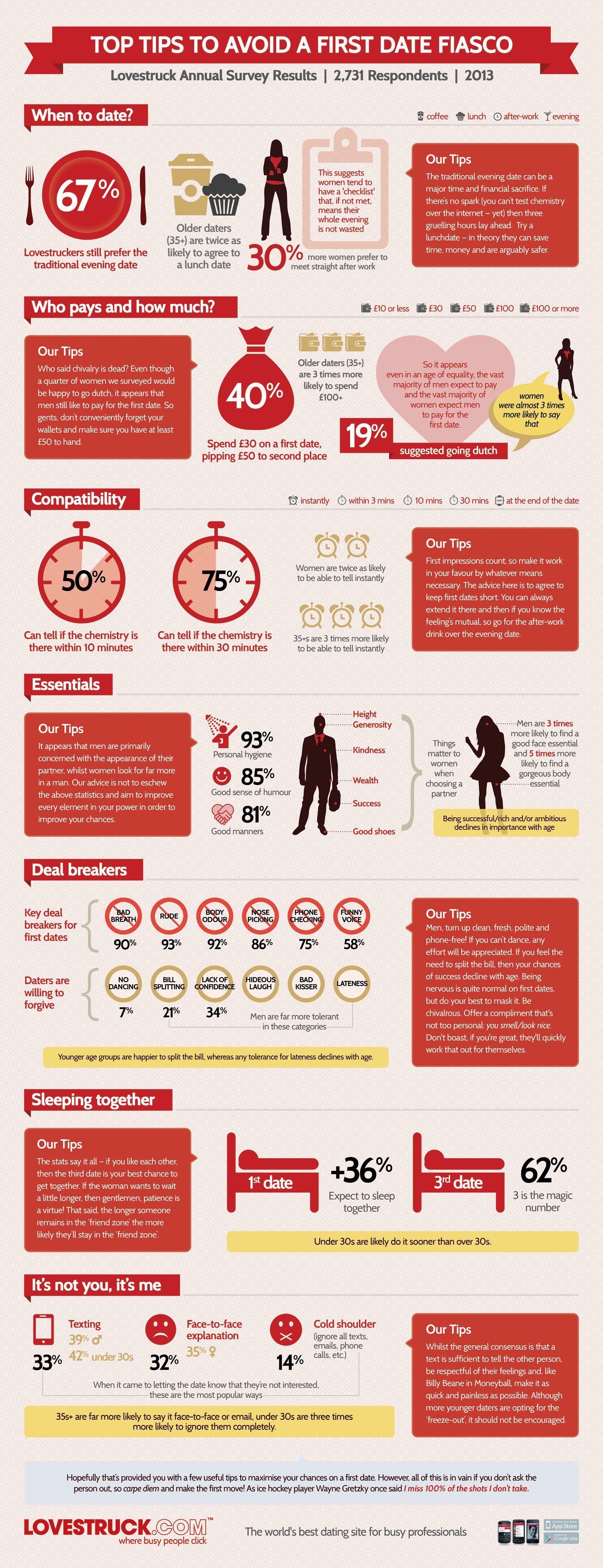 Top Tips To Ensure First Date Success Infographics