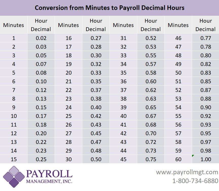Google Image Result For Https Payrollmgt Com Wp Content Uploads 2018 07 Payroll Minutes To Decimal Conversion Ch Decimal Conversion Decimals Conversion Chart