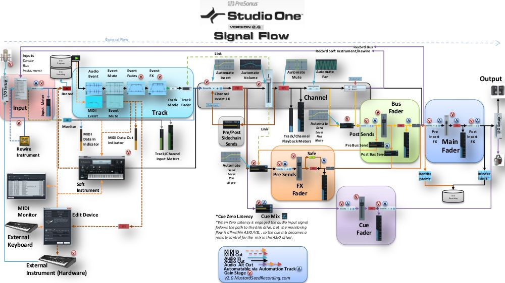 Presonus studio one daw signal flow diagram its important to presonus studio one daw signal flow diagram its important to know how digital audio recording ccuart Gallery