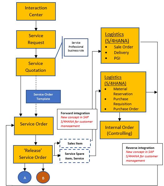 Service Management in SAP S/4HANA for customer management