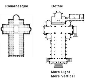 Gothic Innovation Of St. Denis Cathedral Architecture