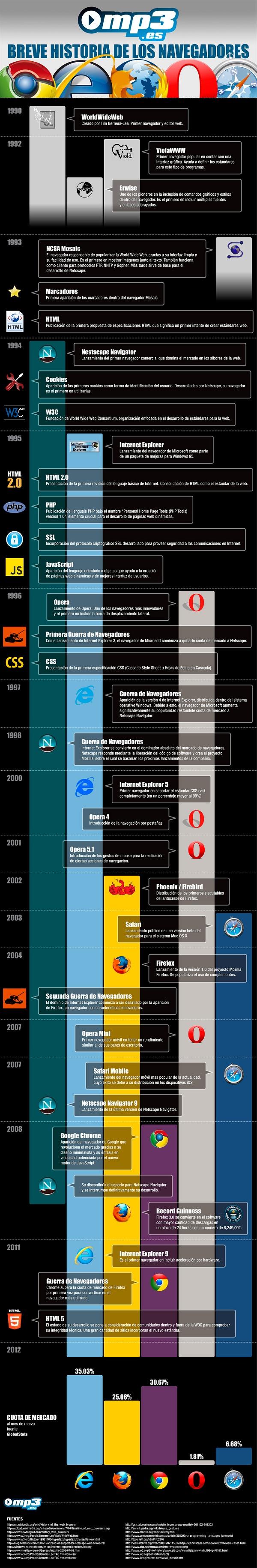 Breve historia de los navegadores #infografia #infographic#internet