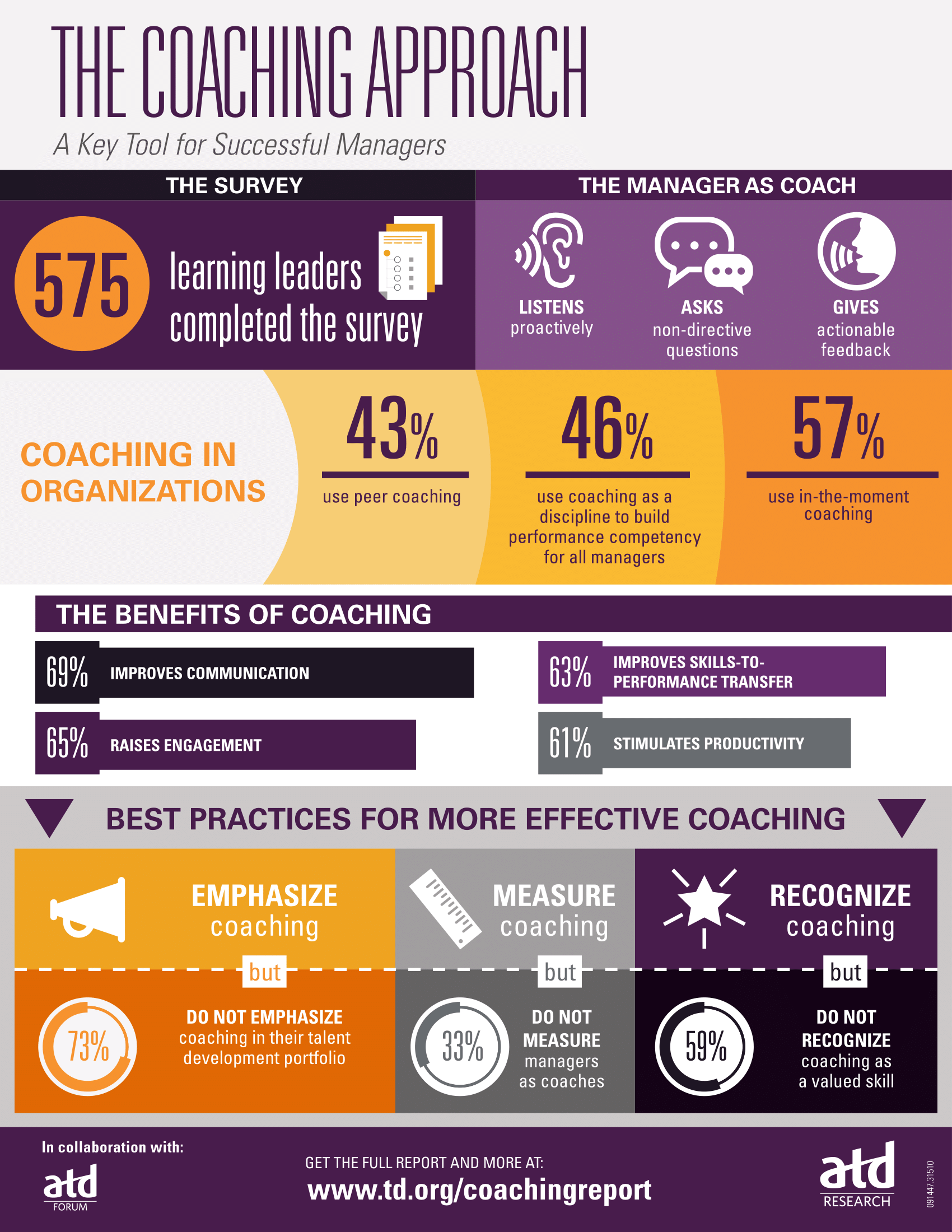 The Coaching Approach: A Key Tool for Successful Managers ...