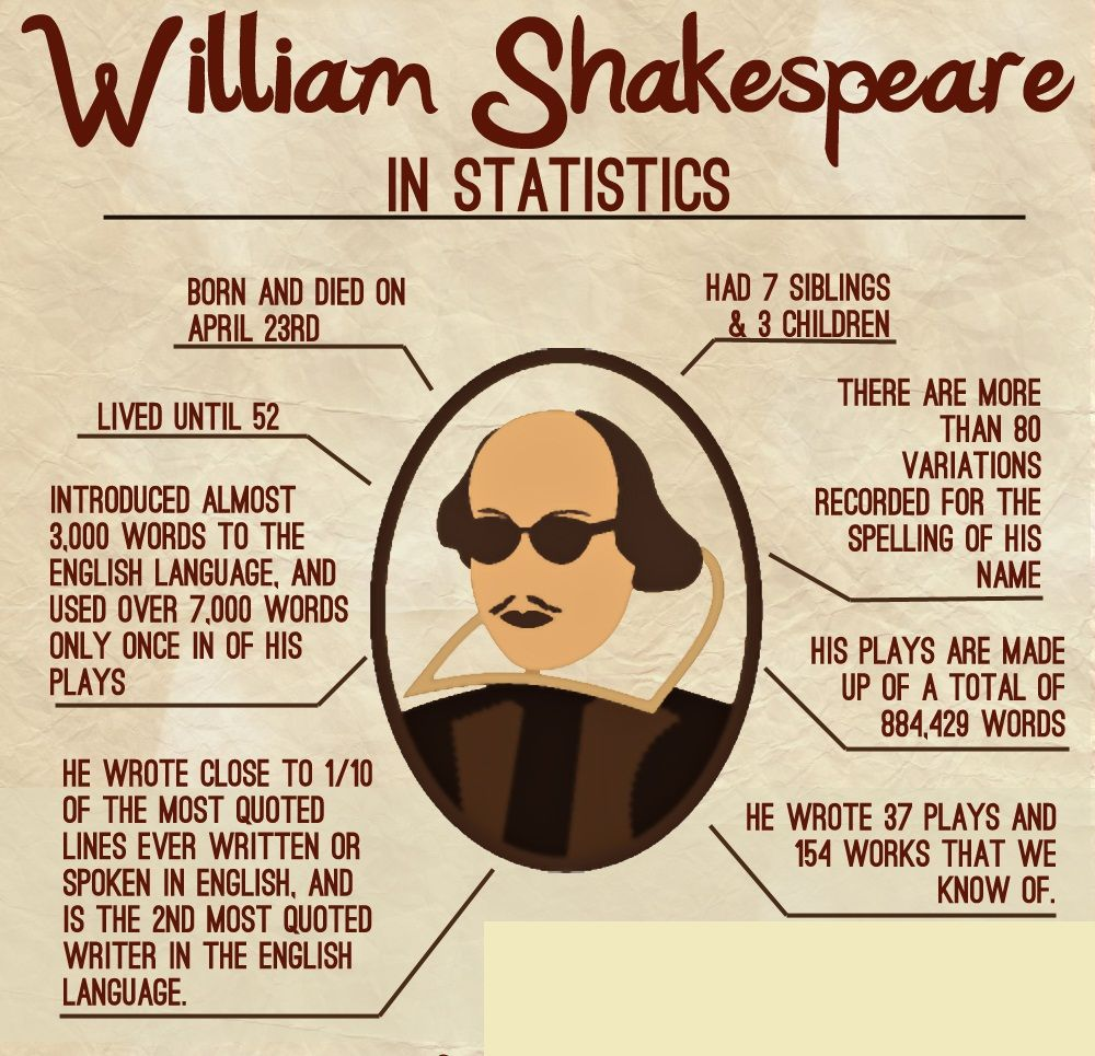 Shakespeare Quotes About Death Research And Studies Show That William Shakespeare Was Born And