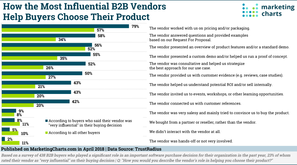 Here's What the Most Influential B2B Vendors Are Doing to