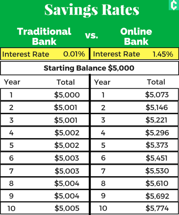 Online Banks Typically Offer Much Higher Interest Rates On Their Savings Accounts Compared To Tradi Savings Account Best Savings Account Health Savings Account