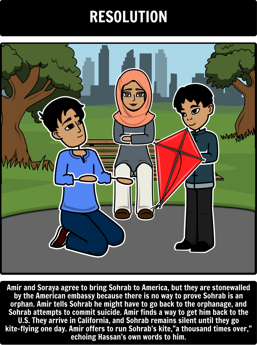 the kite runner by khaled hosseini character map use this lesson plans for the kite runner by khaled hosseini include vocabulary conflict between characters important themes and the kite runner plot diagram