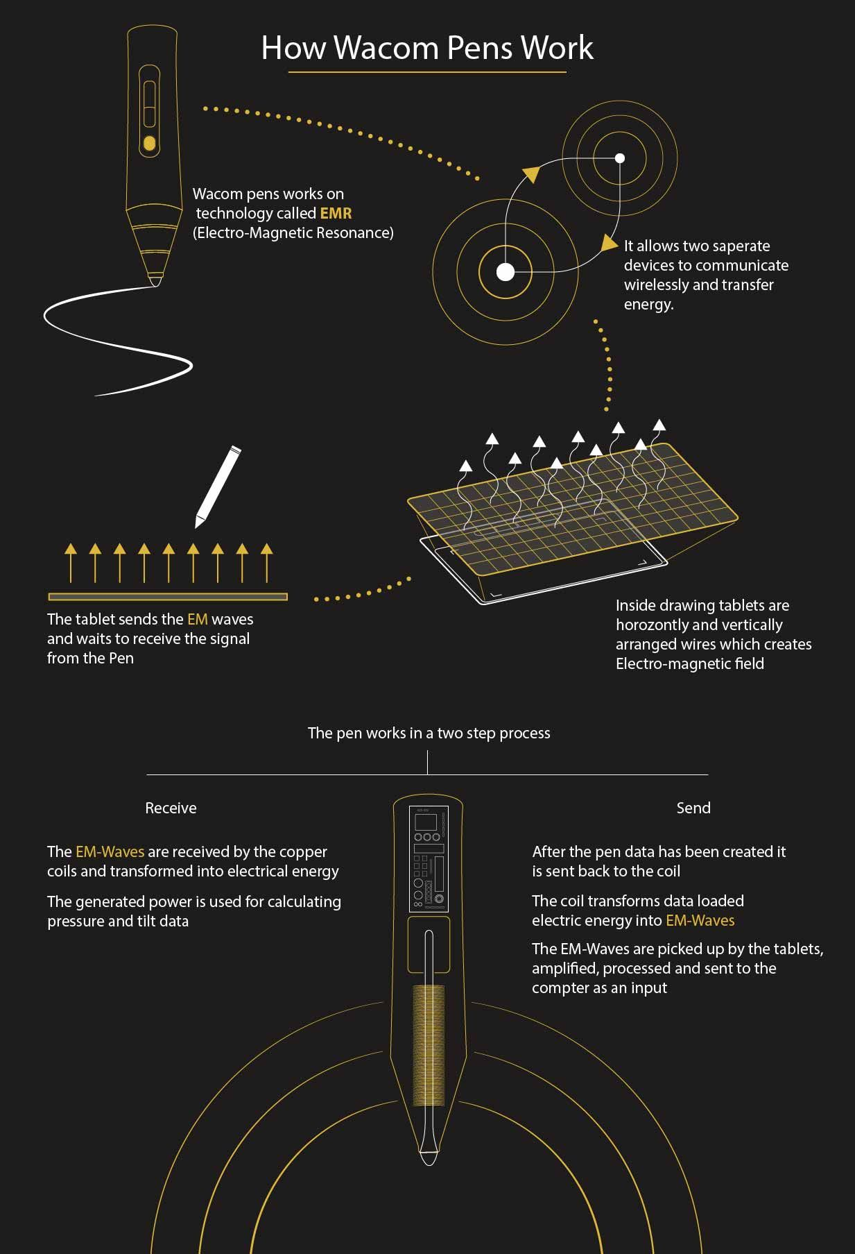 How Wacom Pens Work Infographic Wacom Pen Wacom Pen