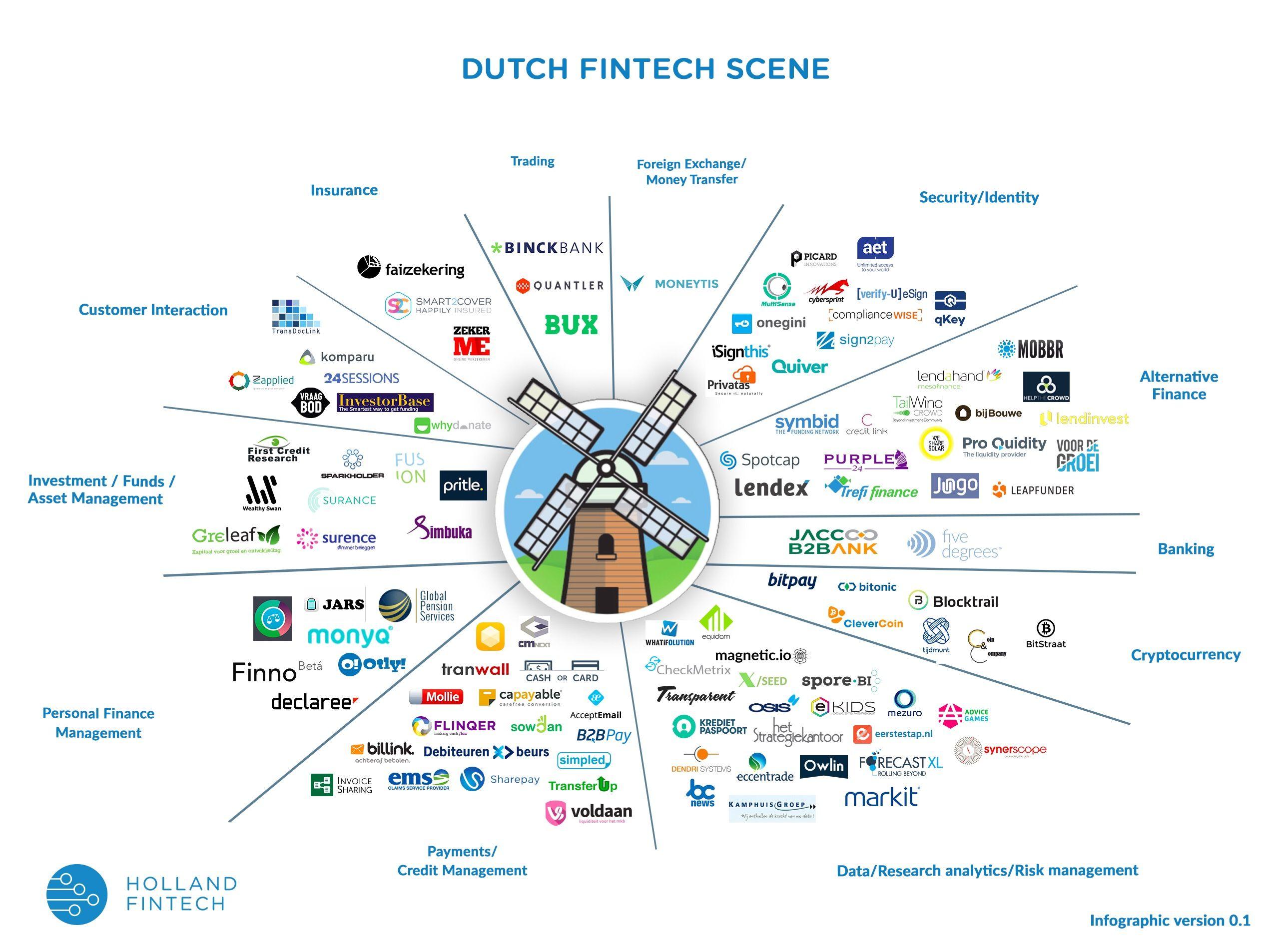 Infographic Dutch Fintech Scene