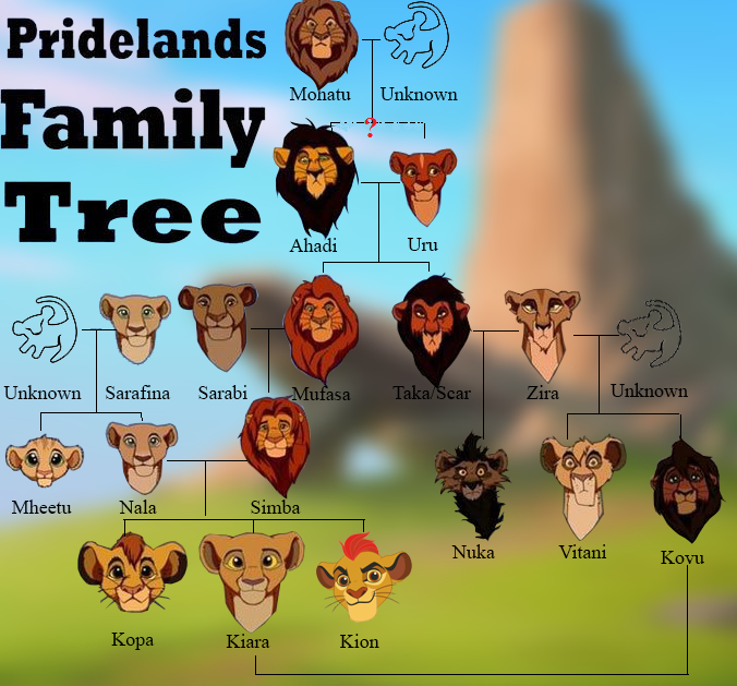 Pridelands Family Tree Lion King Tree Lion King Pictures Lion King Drawings
