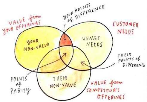 Branding Strategy Insider   Brand Audits: Three Powerful ...