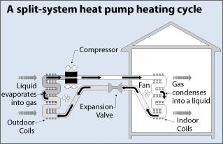 Air Conditioning And Heating With A Heat Pump Energy Saving Alternative To Conventional Hvac Heat Pump System Heat Pump Heating Systems