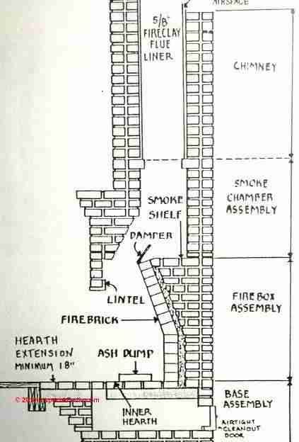 Victorian chimney construction google search for Fireplace chimney construction