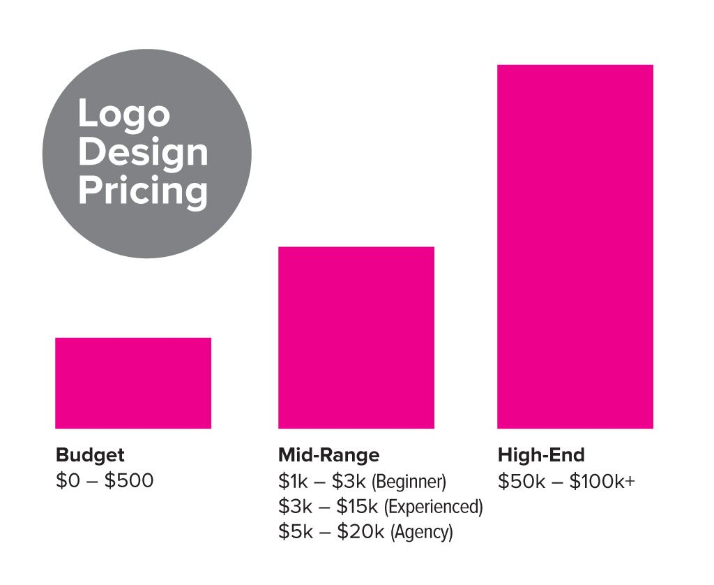 How much does a logo design cost? | Logo design cost ...
