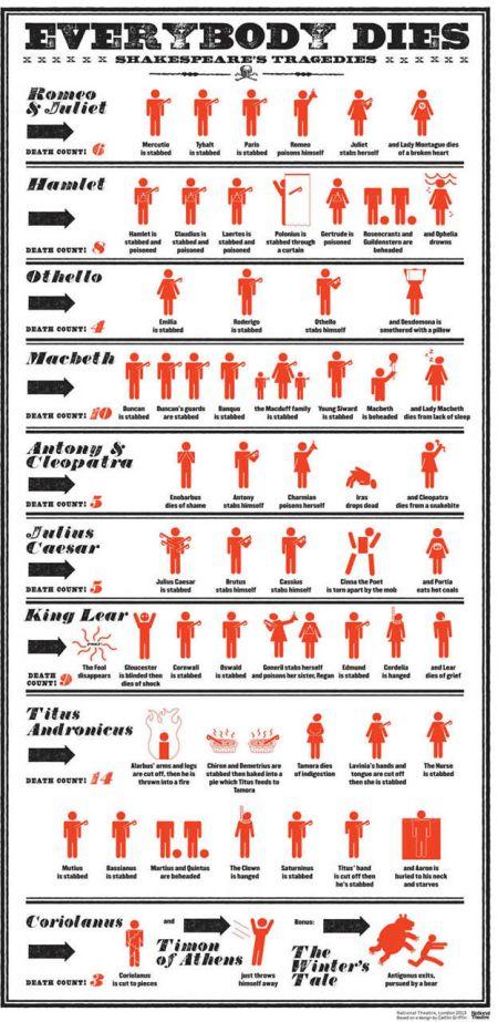 Morir en las Tragedias de Shakespeare #Infografía